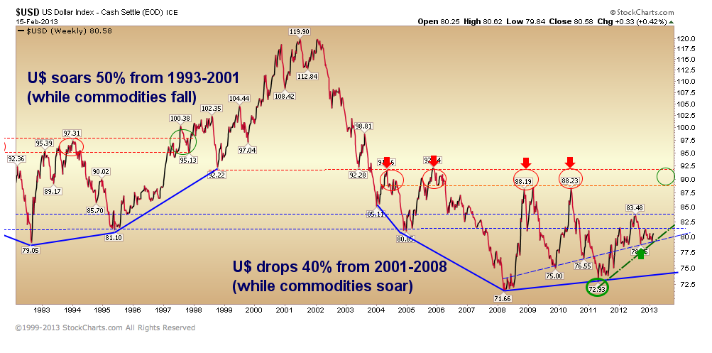 as the us dollar weakens other