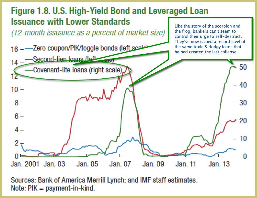 Cov-lite loan issue new high April 2014