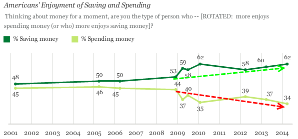 Savers vs spenders gallup