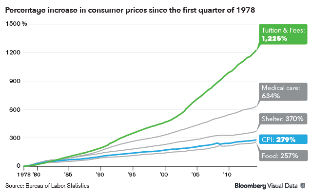 Education cost inflation since 1978