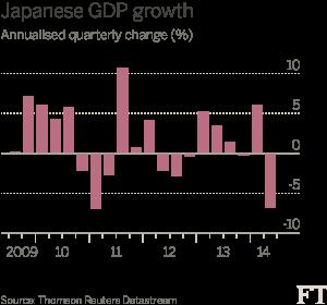 Japanese GDP