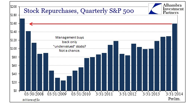 Management buybacks 2008 to 2014