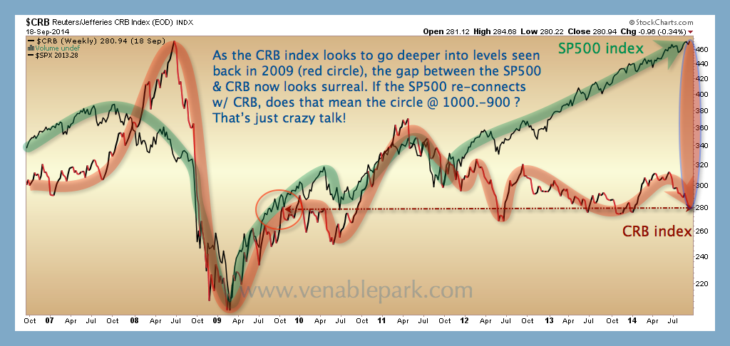 CRB and S&P 500 Sept 2014