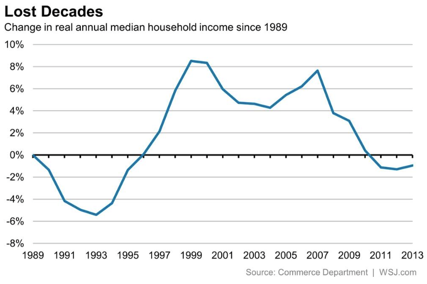 Real losses in household income