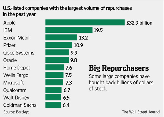 Stock-Buybacks-091614