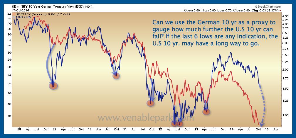 German and US 10 yr yield