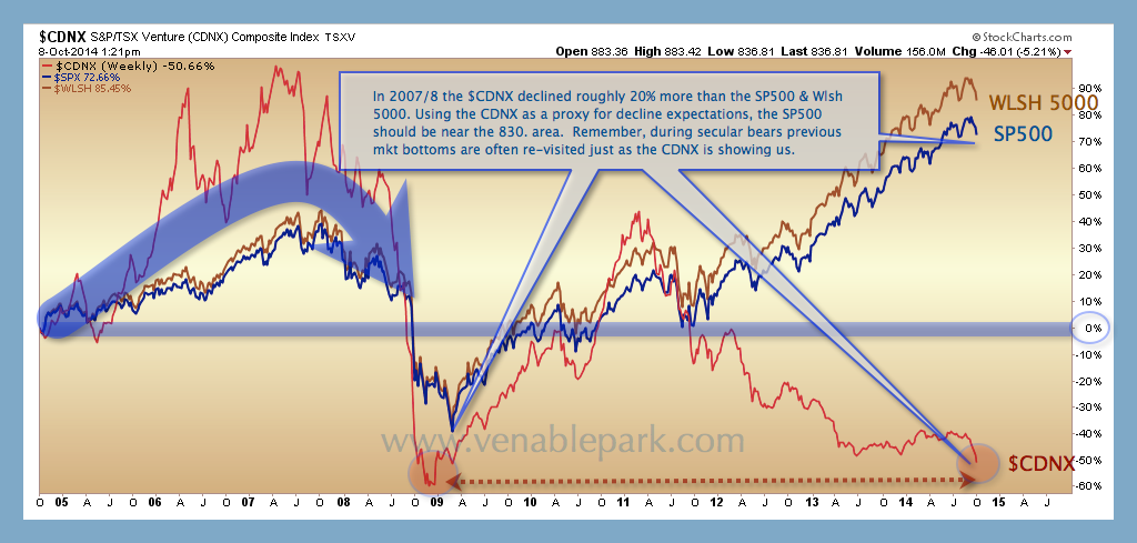 Wiltshire 5000 and S&P Oct 8 2014