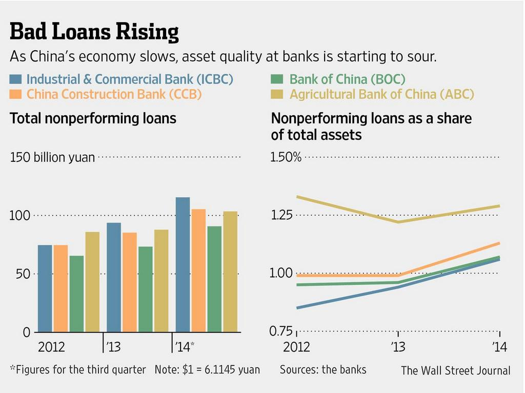 bad loans china