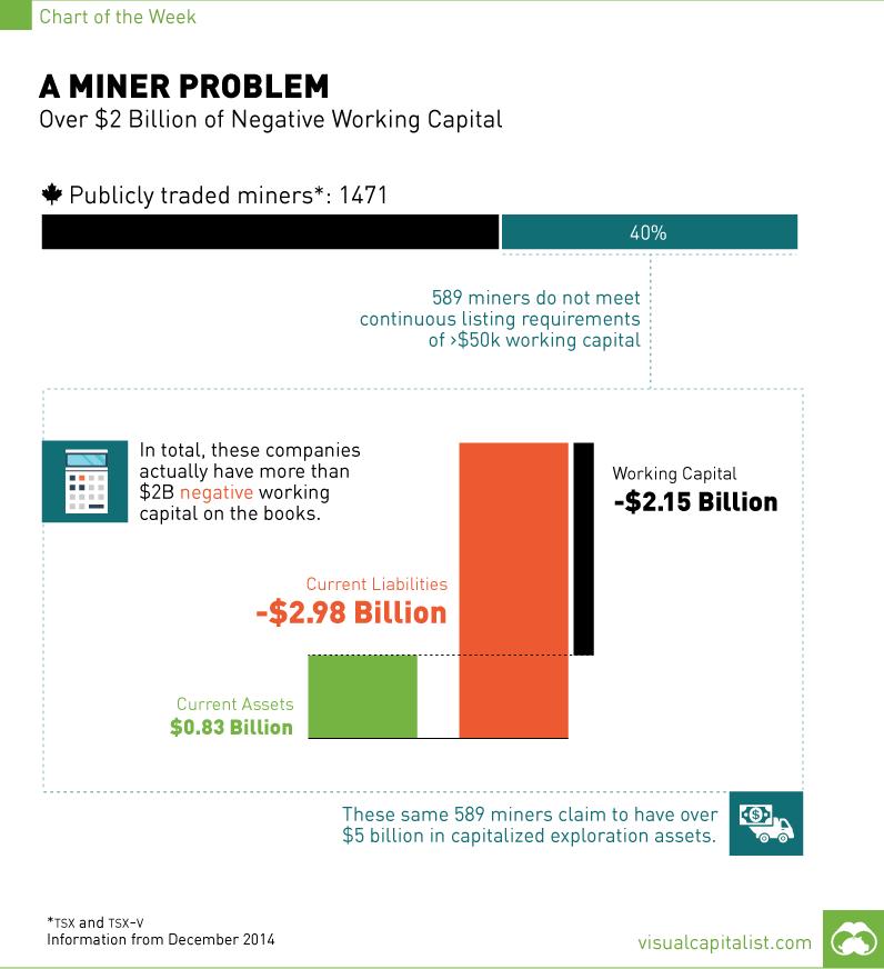 A miner problem