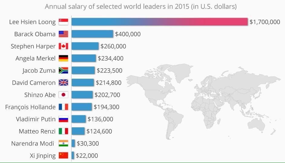 World leader salaries