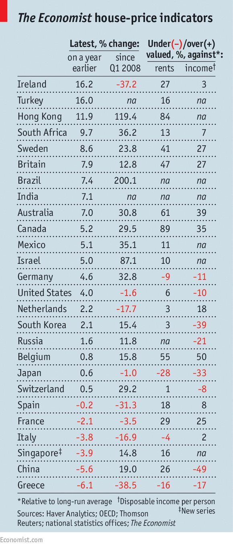 Economist global housing prices