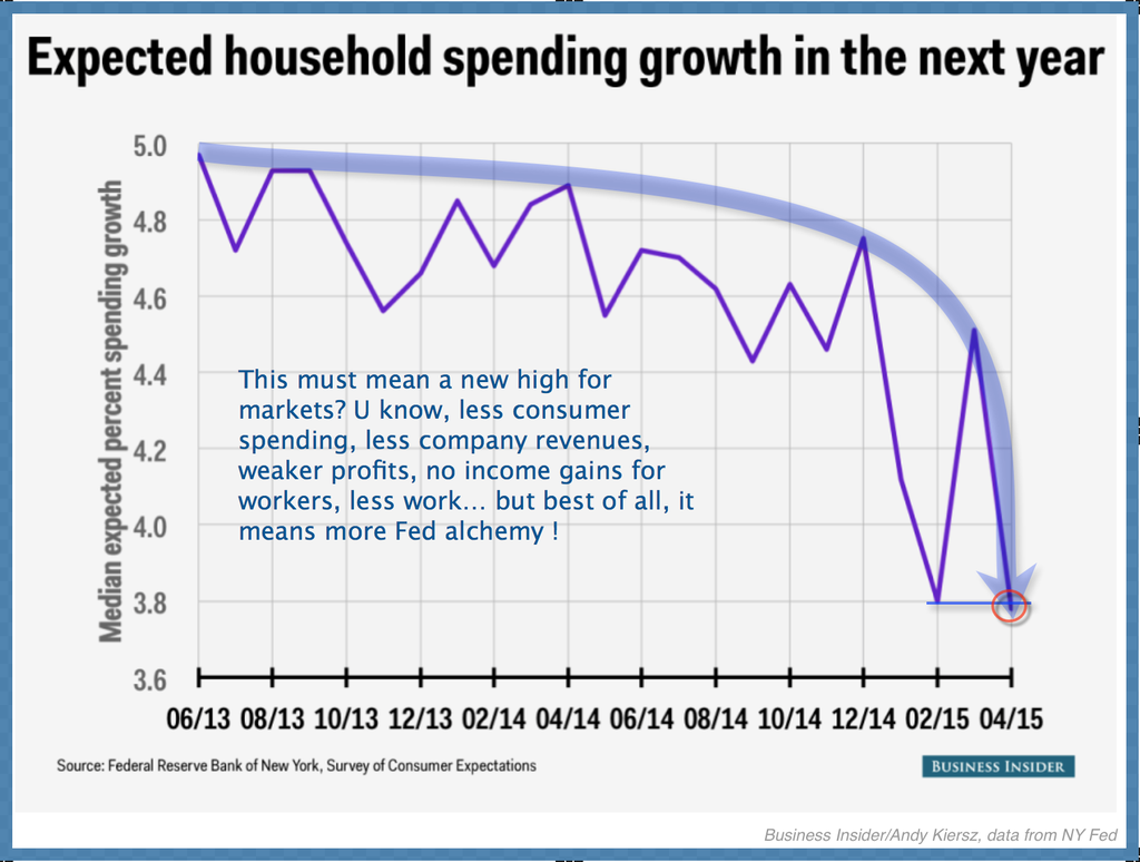 Expected household spending