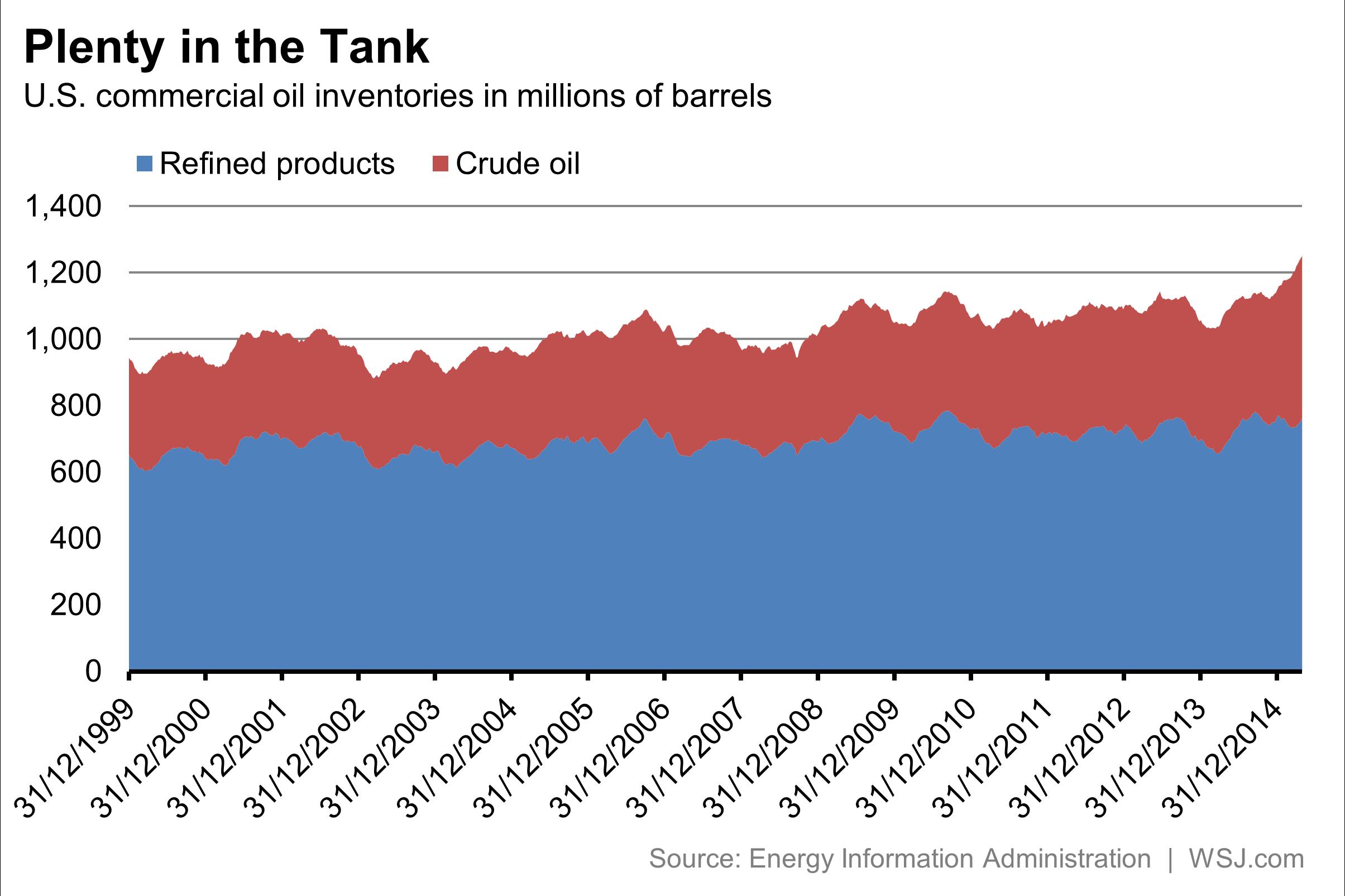 Oil supplies