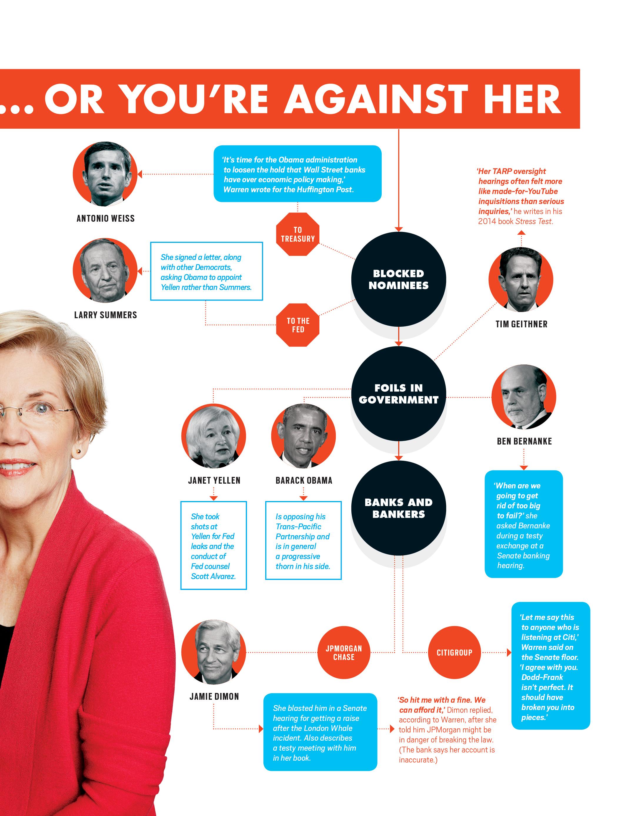 Those against Warren