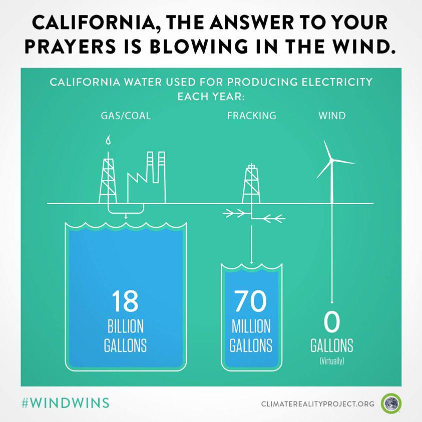 water use in energy