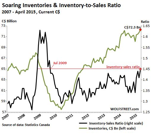 Canada-inventories-inventory-sales-ratio-2007_2015-04