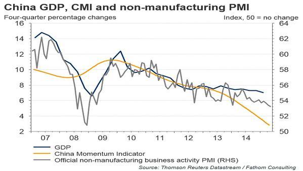 China momentum indicators