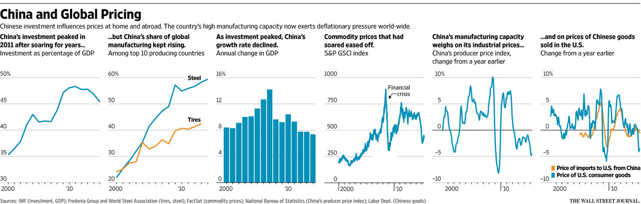 Chinese deflationary pressures