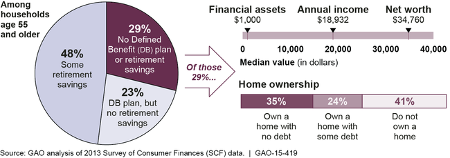 Household finances graphic