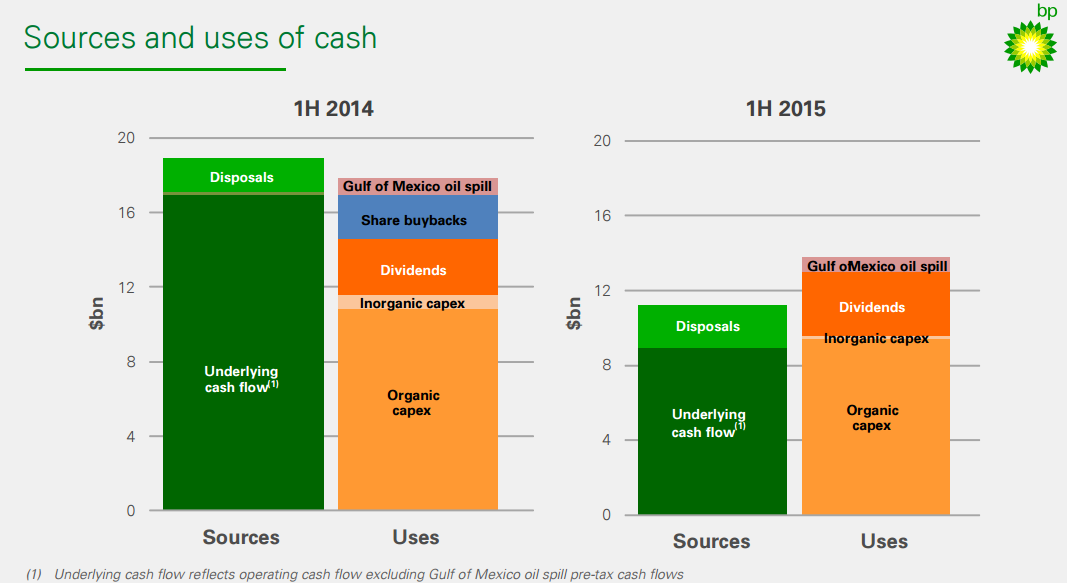 Oil co cash flows