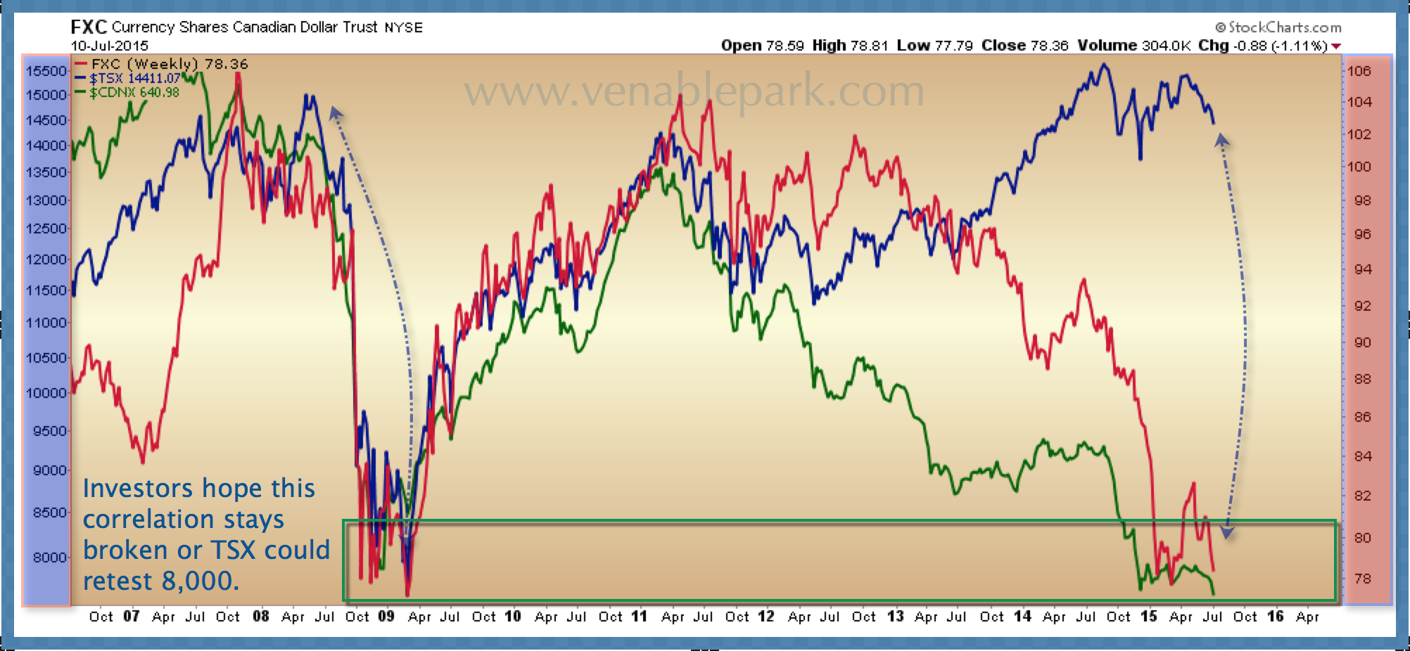 TSX, FXC and Venture