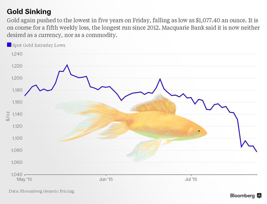 gold sinking