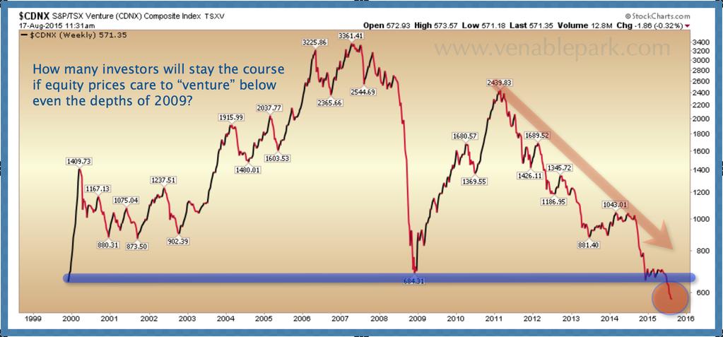 CNDX ventures below 2009 lows