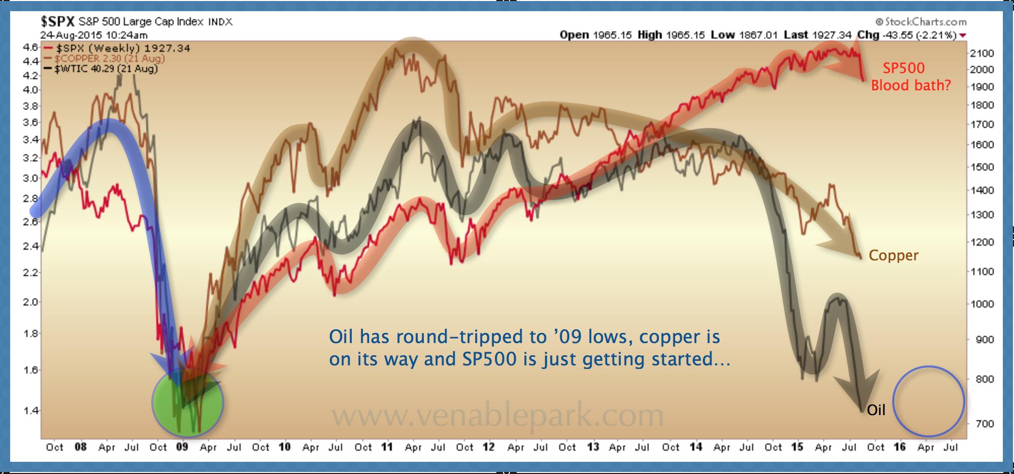 S&P bloodbath?