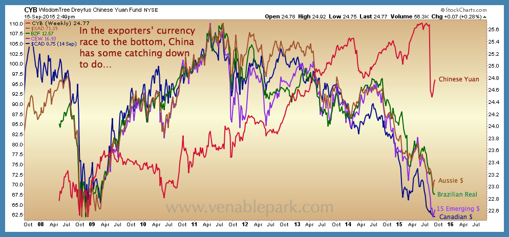 Currency races to bottom