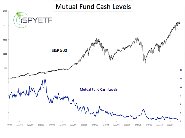 Mutual fund cash levels