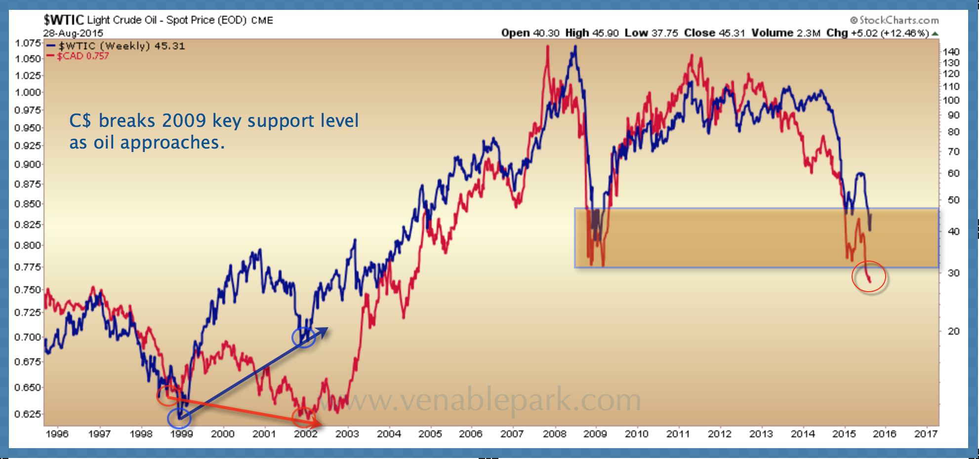 WTIC and C$ Aug 29 2015