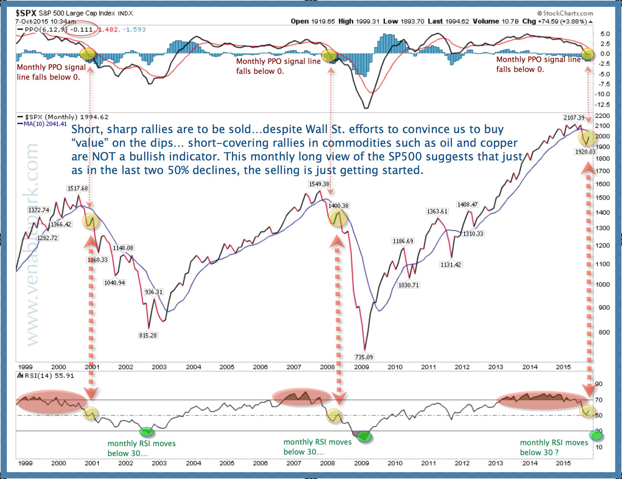 S&P 500 Oct 7, 2015