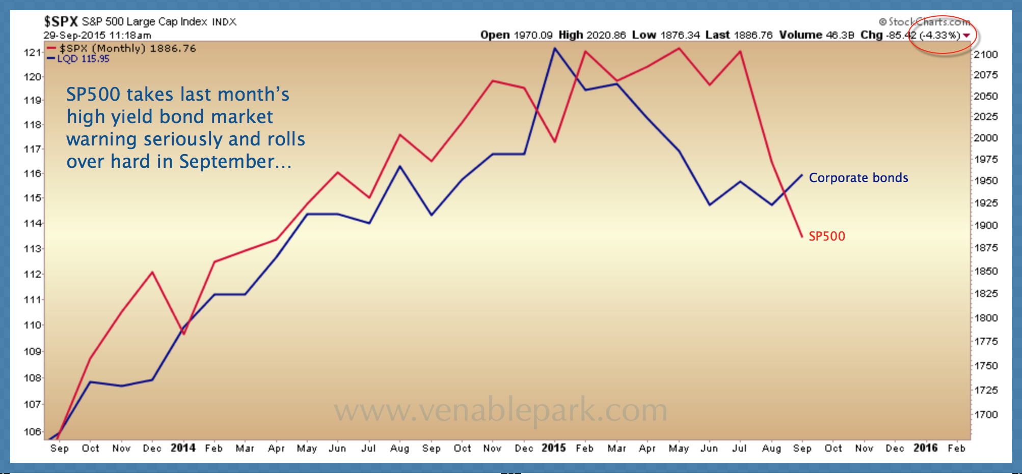 S&P catches down to hi yield Sept 29 2015