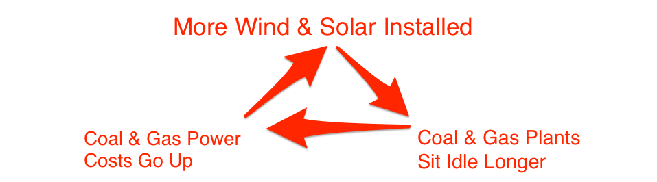 Wind and solar virtuous circle