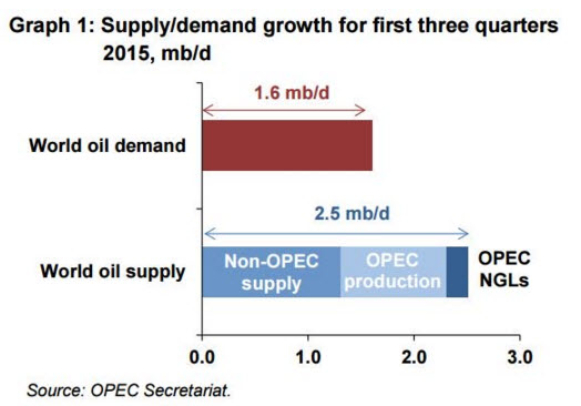 Oil supply and demand 2015