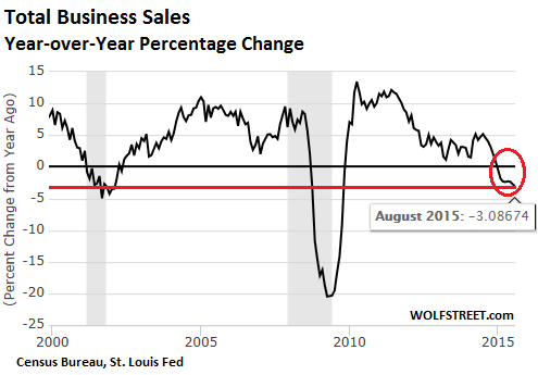 US-total-business-sales-2000_2015-08