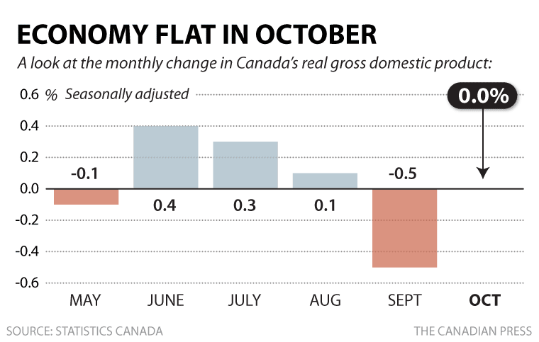 Canada-monthly-gdp-oct