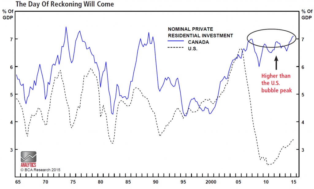 Canada residential investment vs US