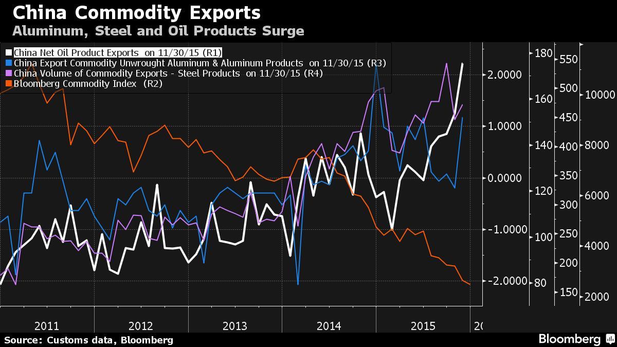 China floods commodities