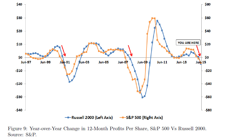 profit s&p vs russell
