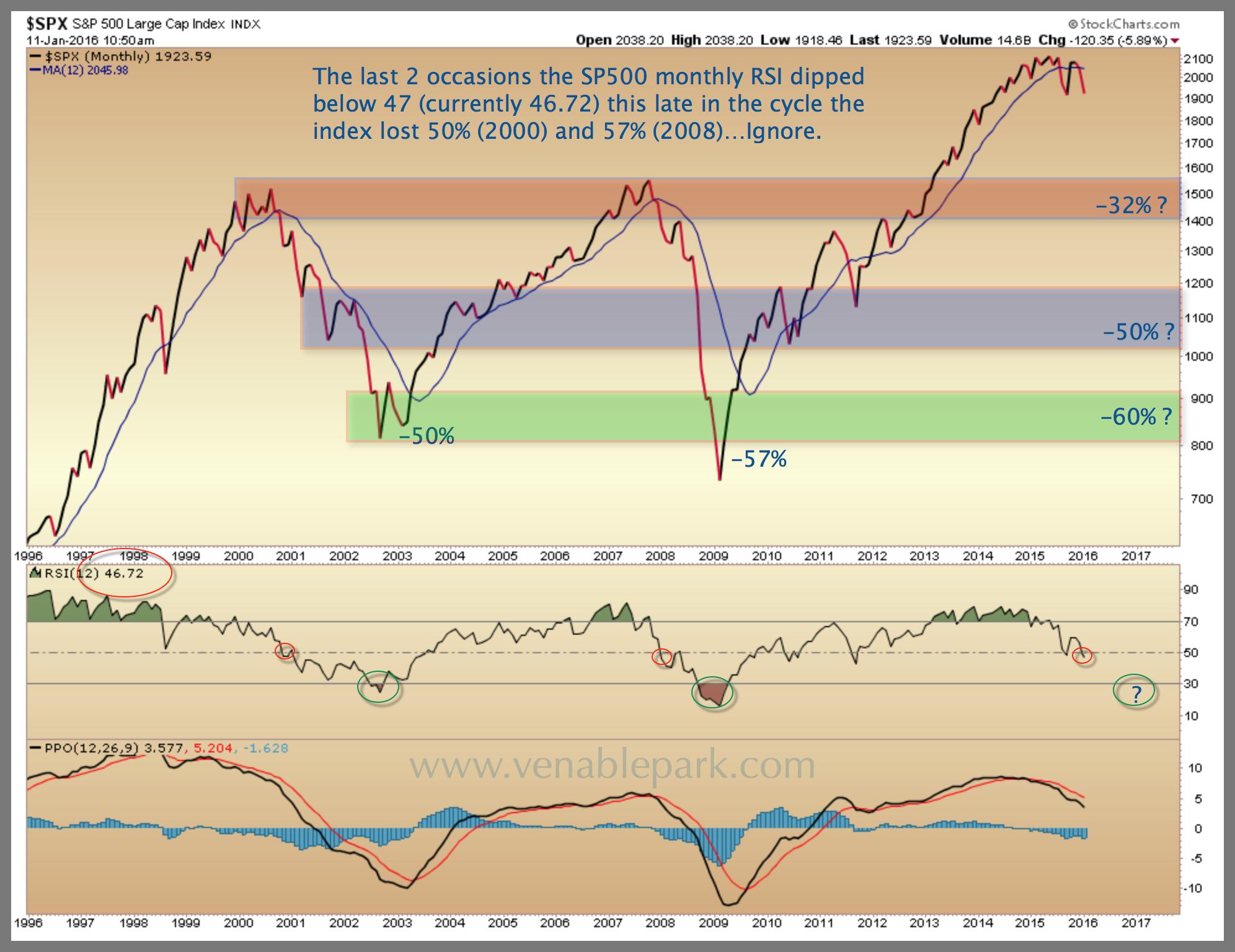 S&P 500 Jan 11, 2016