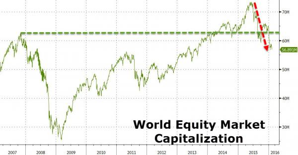 Equity market wealth since 2006