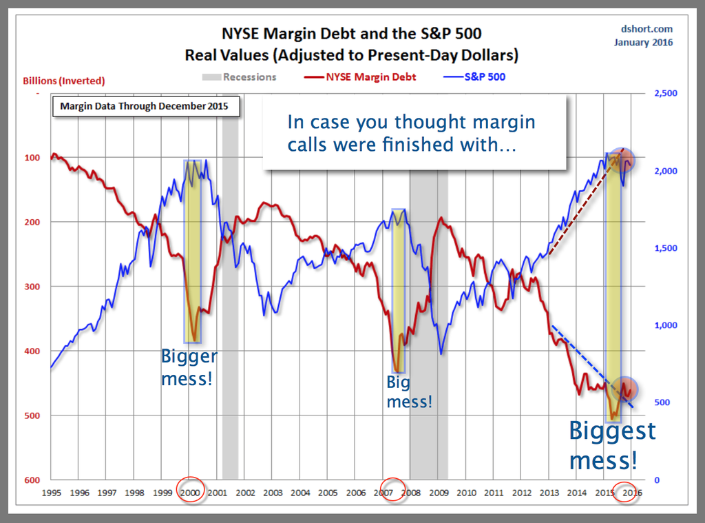 Margin and S&P