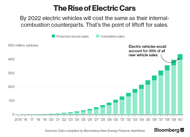 Rise of electric cars