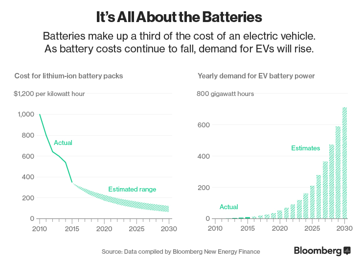 battery-cost