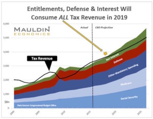 Tax dollars consumed by 2019