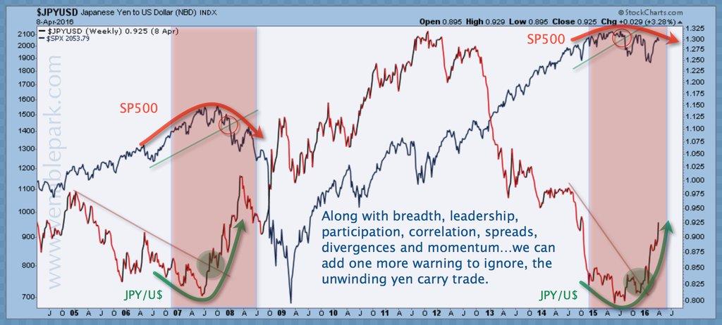 Yen carry in retreat