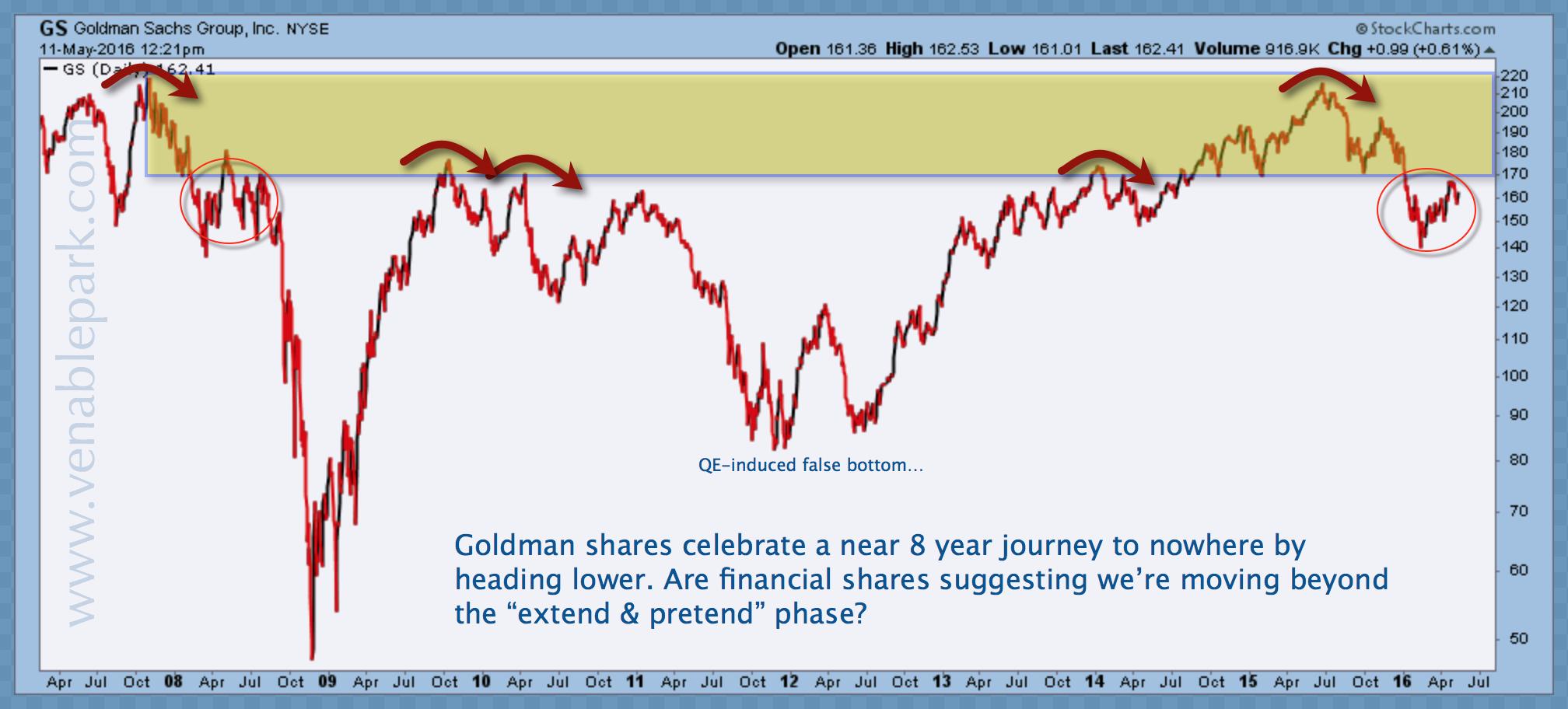 Goldman shares May 11 2016