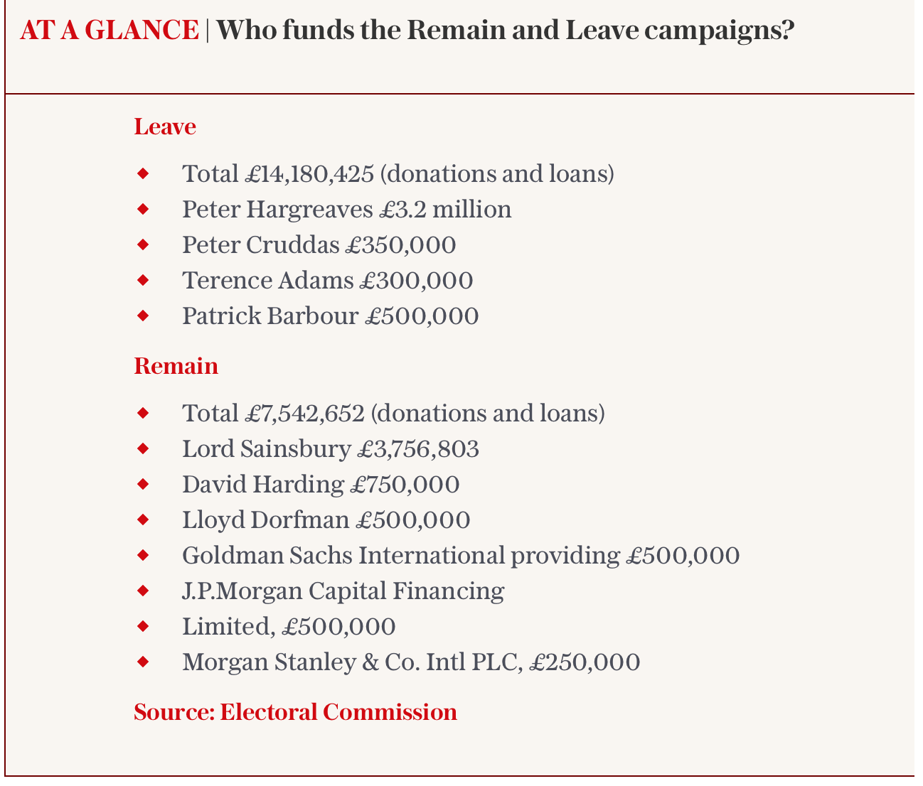 Funders for stay and leave