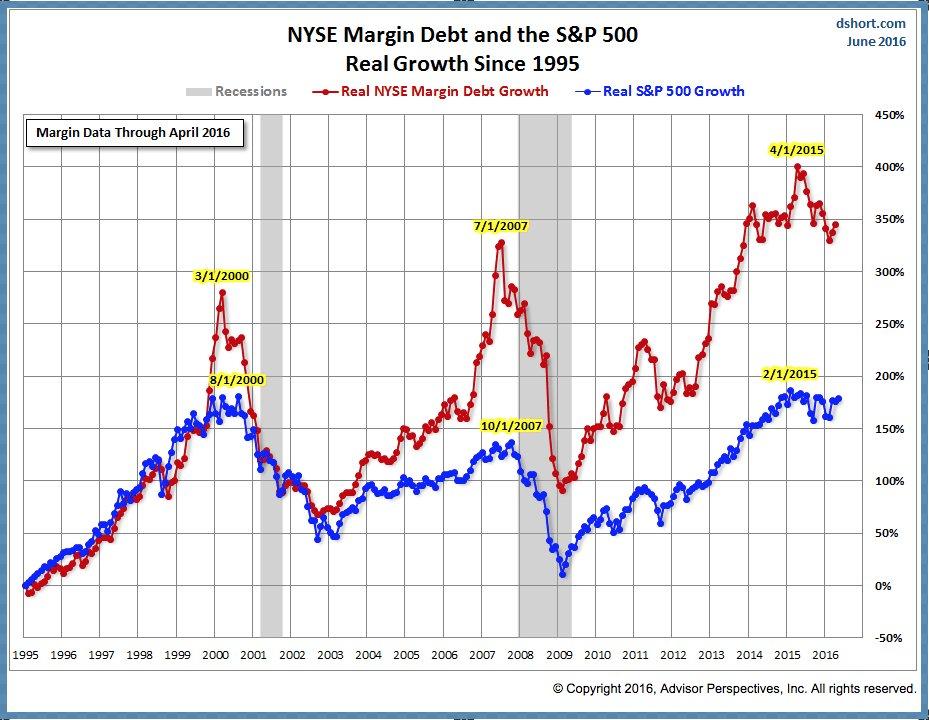 Margin and S&P